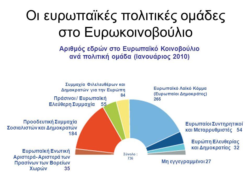 Οι ευρωπαϊκές πολιτικές ομάδες στο Ευρωκοινοβούλιο Πράσινοι / Ευρωπαϊκή Ελεύθερη Συμμαχία 55 Ευρωπαίοι Συντηρητικοί και Μεταρρυθμιστές 54 Συμμαχία Φιλελευθέρων και Δημοκρατών για την Ευρώπη 84 Ευρωπαϊκό Λαϊκό Κόμμα (Ευρωπαίοι Δημοκράτες) 265 Μη εγγεγραμμένοι 27 Σύνολο : 736 Προοδευτική Συμμαχία Σοσιαλιστών και Δημοκρατών 184 Ευρωπαϊκή Ενωτική Αριστερά- Αριστερά των Πρασίνων των Βορείων Χωρών 35 Ευρώπη Ελευθερίας και Δημοκρατίας 32 Αριθμός εδρών στο Ευρωπαϊκό Κοινοβούλιο ανά πολιτική ομάδα (Ιανουάριος 2010)