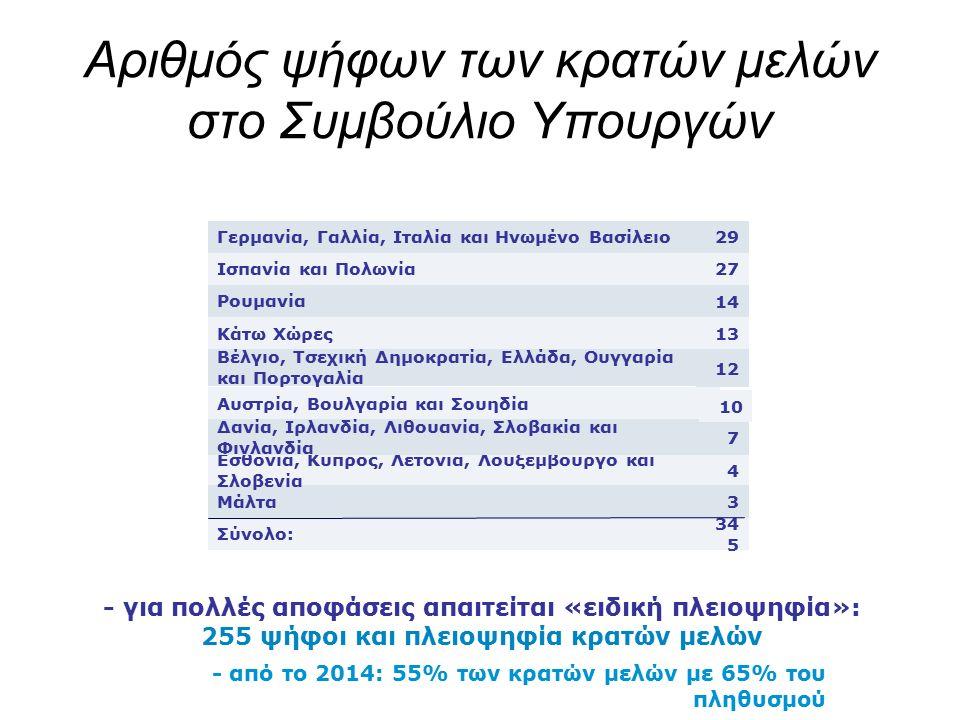 Αριθμός ψήφων των κρατών μελών στο Συμβούλιο Υπουργών 34 5 Σύνολο: 3Μάλτα 4 Εσθονία, Κύπρος, Λετονία, Λουξεμβούργο και Σλοβενία 7 Δανία, Ιρλανδία, Λιθουανία, Σλοβακία και Φινλανδία 10 Αυστρία, Βουλγαρία και Σουηδία 12 Βέλγιο, Τσεχική Δημοκρατία, Ελλάδα, Ουγγαρία και Πορτογαλία 13Κάτω Χώρες 14 Ρουμανία 27Ισπανία και Πολωνία 29Γερμανία, Γαλλία, Ιταλία και Ηνωμένο Βασίλειο - για πολλές αποφάσεις απαιτείται «ειδική πλειοψηφία»: 255 ψήφοι και πλειοψηφία κρατών μελών - από το 2014: 55% των κρατών μελών με 65% του πληθυσμού