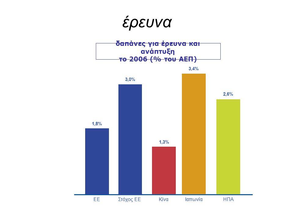 έρευνα δαπάνες για έρευνα και ανάπτυξη το 2006 (% του ΑΕΠ) 1,8% 3,0% 1,3% 2,6% 3,4% ΕΕΣτόχος ΕΕ Κίνα Ιαπωνία ΗΠΑ
