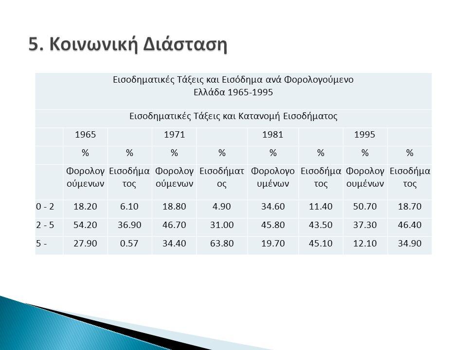Εισοδηματικές Τάξεις και Εισόδημα ανά Φορολογούμενο Ελλάδα 1965-1995 Εισοδηματικές Τάξεις και Κατανομή Εισοδήματος 1965 1971 1981 1995 %%%% Φορολογ ούμενων Εισοδήμα τος Φορολογ ούμενων Εισοδήματ ος Φορολογο υμένων Εισοδήμα τος Φορολογ ουμένων Εισοδήμα τος 0 - 218.206.1018.804.9034.6011.4050.7018.70 2 - 554.2036.9046.7031.0045.8043.5037.3046.40 5 -27.900.5734.4063.8019.7045.1012.1034.90