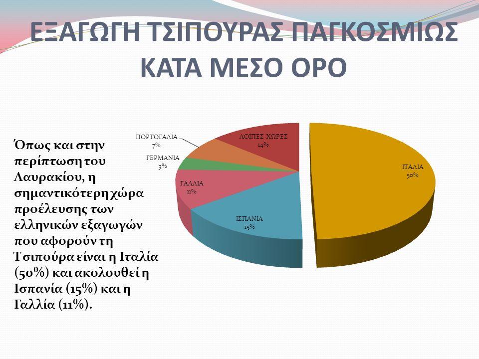 ΕΞΑΓΩΓΗ ΤΣΙΠΟΥΡΑΣ ΠΑΓΚΟΣΜΙΩΣ ΚΑΤΑ ΜΕΣΟ ΟΡΟ Όπως και στην περίπτωση του Λαυρακίου, η σημαντικότερη χώρα προέλευσης των ελληνικών εξαγωγών που αφορούν τη Τσιπούρα είναι η Ιταλία (50%) και ακολουθεί η Ισπανία (15%) και η Γαλλία (11%).
