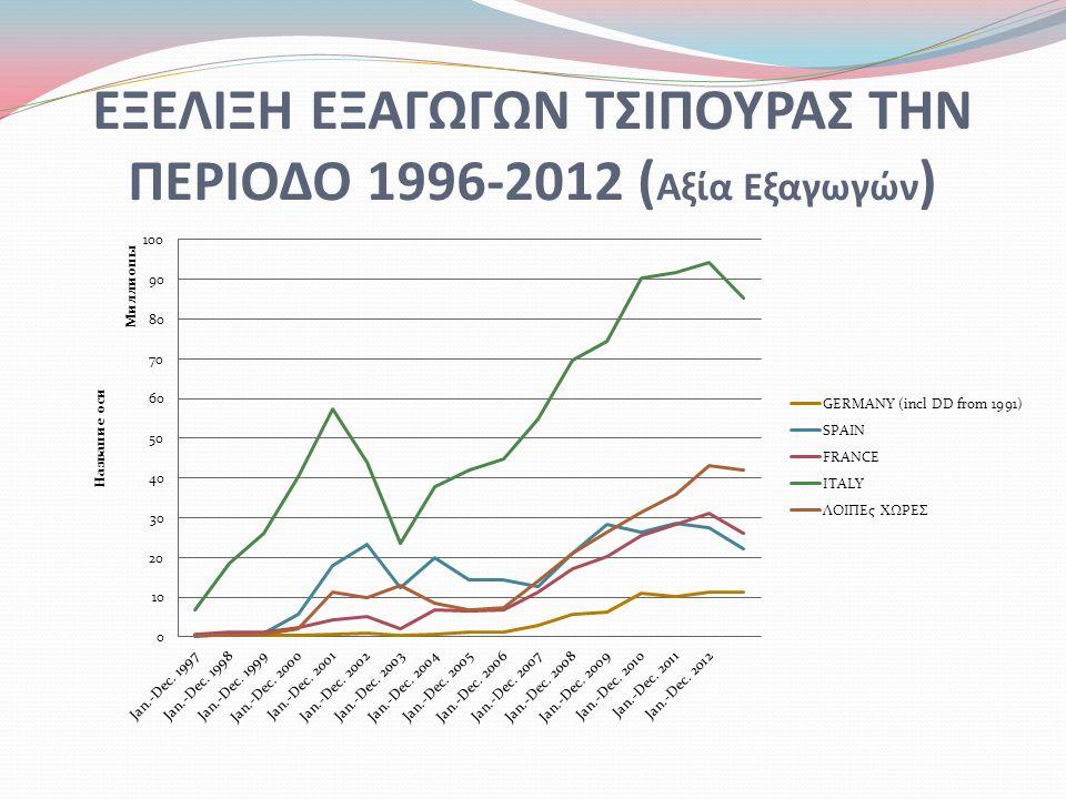 ΕΞΕΛΙΞΗ ΕΞΑΓΩΓΩΝ ΤΣΙΠΟΥΡΑΣ ΤΗΝ ΠΕΡΙΟΔΟ 1996-2012 ( Αξία Εξαγωγών )