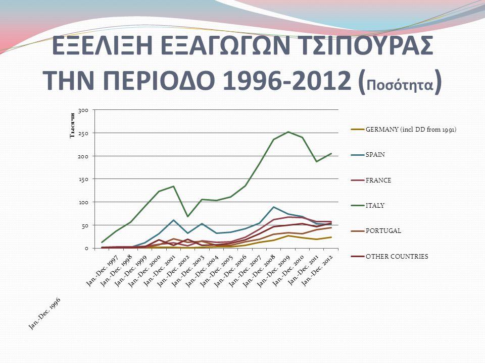 ΕΞΕΛΙΞΗ ΕΞΑΓΩΓΩΝ ΤΣΙΠΟΥΡΑΣ ΤΗΝ ΠΕΡΙΟΔΟ 1996-2012 ( Ποσότητα )
