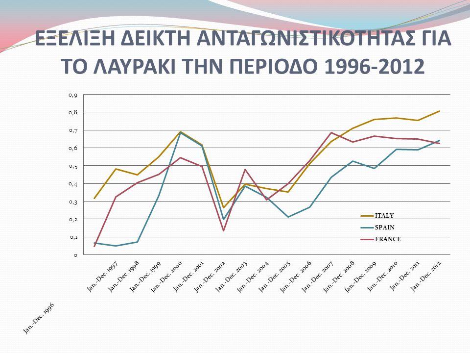 ΕΞΕΛΙΞΗ ΔΕΙΚΤΗ ΑΝΤΑΓΩΝΙΣΤΙΚΟΤΗΤΑΣ ΓΙΑ ΤΟ ΛΑΥΡΑΚΙ ΤΗΝ ΠΕΡΙΟΔΟ 1996-2012