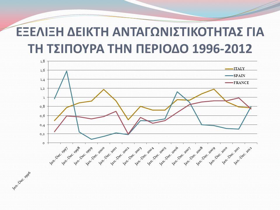 ΕΞΕΛΙΞΗ ΔΕΙΚΤΗ ΑΝΤΑΓΩΝΙΣΤΙΚΟΤΗΤΑΣ ΓΙΑ ΤΗ ΤΣΙΠΟΥΡΑ ΤΗΝ ΠΕΡΙΟΔΟ 1996-2012