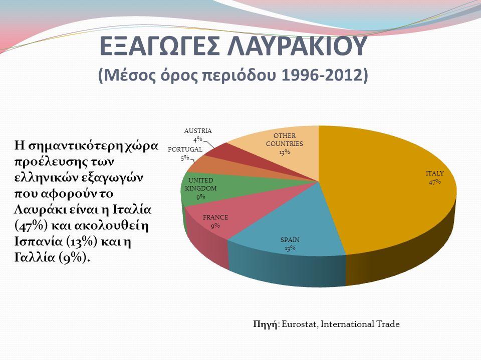 ΕΞΑΓΩΓΕΣ ΛΑΥΡΑΚΙΟΥ (Μέσος όρος περιόδου 1996-2012) Η σημαντικότερη χώρα προέλευσης των ελληνικών εξαγωγών που αφορούν το Λαυράκι είναι η Ιταλία (47%) και ακολουθεί η Ισπανία (13%) και η Γαλλία (9%).