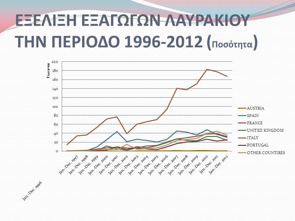 ΕΞΕΛΙΞΗ ΕΞΑΓΩΓΩΝ ΛΑΥΡΑΚΙΟΥ ΤΗΝ ΠΕΡΙΟΔΟ 1996-2012 ( Ποσότητα )