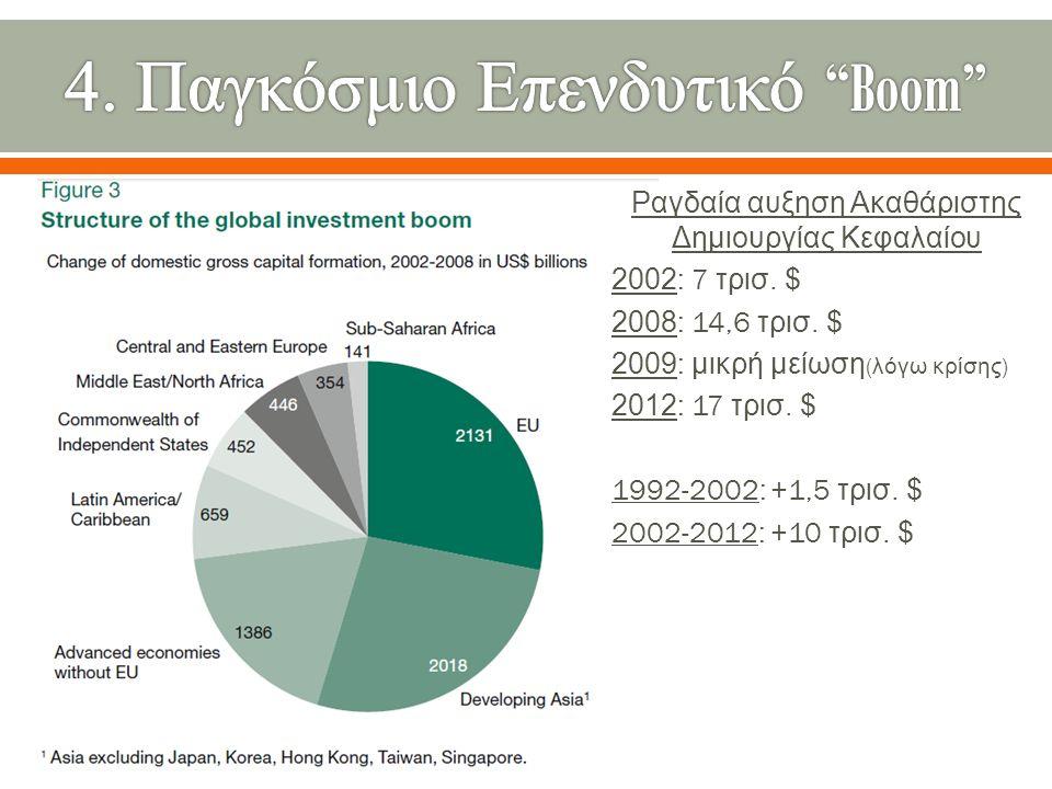 Ραγδαία αυξηση Ακαθάριστης Δημιουργίας Κεφαλαίου 2002: 7 τρισ.