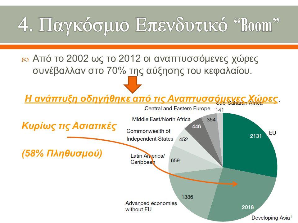  Από το 2002 ως το 2012 οι αναπτυσσόμενες χώρες συνέβαλλαν στο 70% της αύξησης του κεφαλαίου.