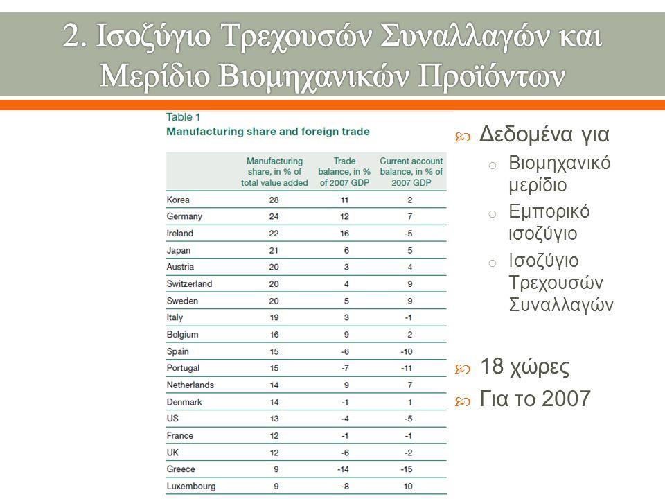  Δεδομένα για o Βιομηχανικό μερίδιο o Εμπορικό ισοζύγιο o Ισοζύγιο Τρεχουσών Συναλλαγών  18 χώρες  Για το 2007