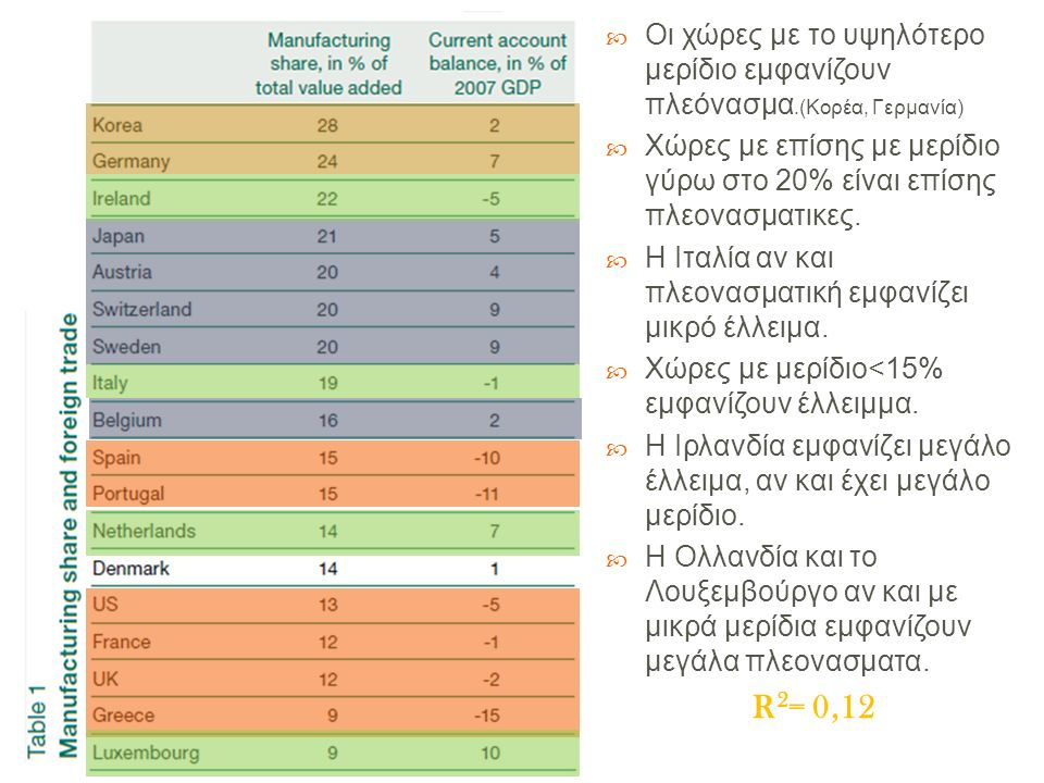  Οι χώρες με το υψηλότερο μερίδιο εμφανίζουν πλεόνασμα.( Κορέα, Γερμανία )  Χώρες με επίσης με μερίδιο γύρω στο 20% είναι επίσης πλεονασματικες.