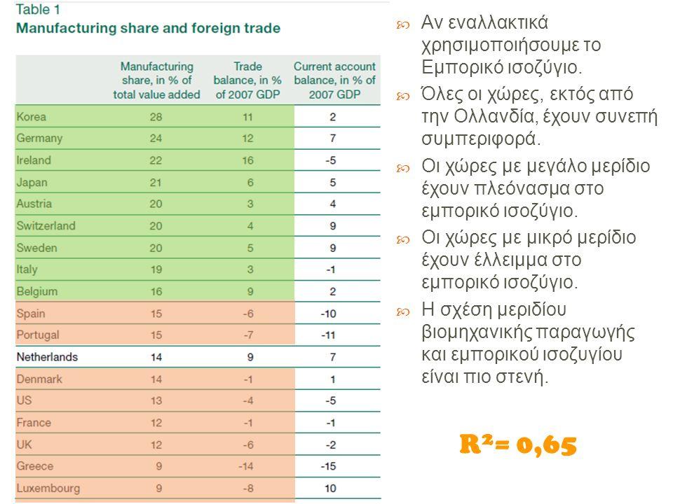 Μια εξήγηση για αυτή την θετική σχέση μεταξύ του μεριδίου των βιομηχανικών προϊόντων και του εμπορικού ισοζυγίου είναι ότι η ραγδαία αύξηση του παγκόσμιου εμπορίου οφείλεται σε μεγάλο βαθμό στο εμπόριο βιομηχανικών προϊόντων.