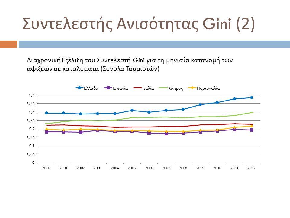 Συντελεστής Ανισότητας Gini (2) Διαχρονική Εξέλιξη του Συντελεστή Gini για τη μηνιαία κατανομή των αφίξεων σε καταλύματα (Σύνολο Τουριστών)