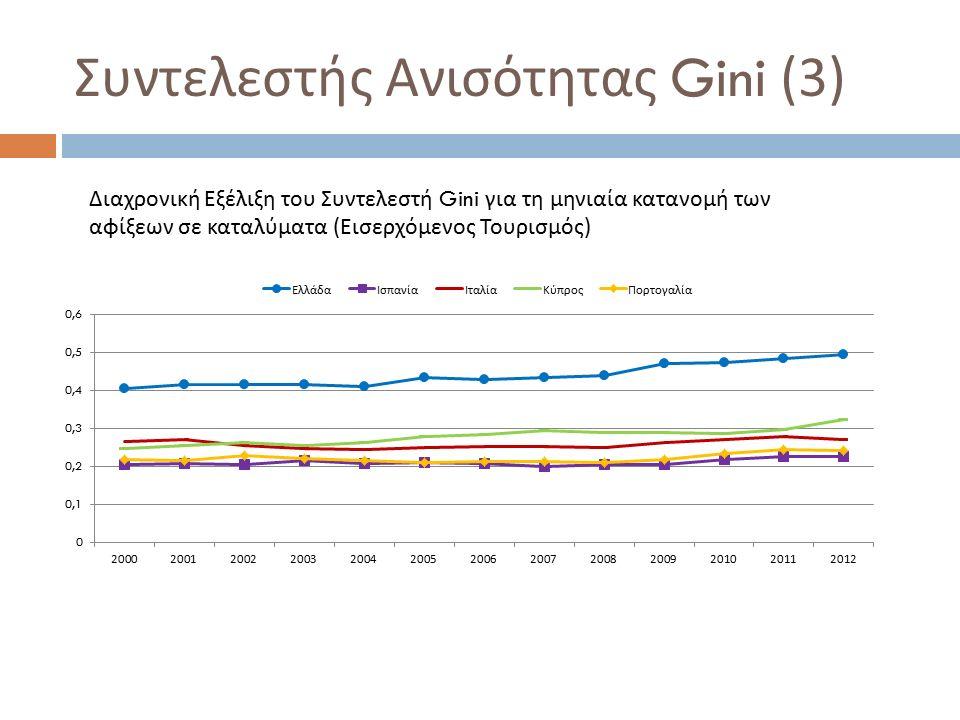 Συντελεστής Ανισότητας Gini (3) Διαχρονική Εξέλιξη του Συντελεστή Gini για τη μηνιαία κατανομή των αφίξεων σε καταλύματα (Εισερχόμενος Τουρισμός)