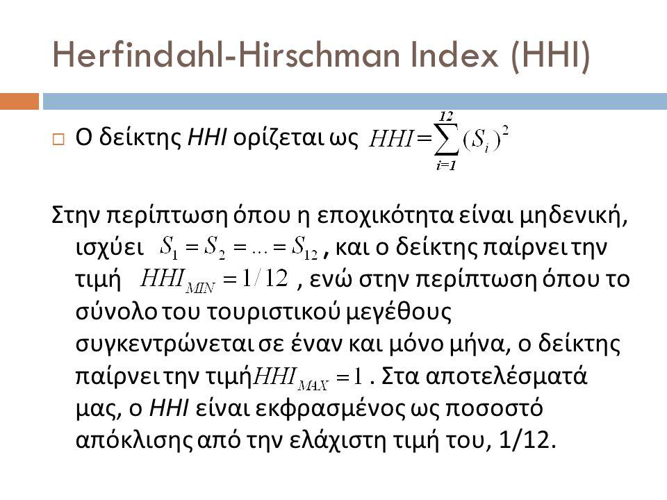 Herfindahl-Hirschman Index (HHI)  Ο δείκτης ΗΗΙ ορίζεται ως Στην περίπτωση όπου η εποχικότητα είναι μηδενική, ισχύει, και ο δείκτης παίρνει την τιμή, ενώ στην περίπτωση όπου το σύνολο του τουριστικού μεγέθους συγκεντρώνεται σε έναν και μόνο μήνα, ο δείκτης παίρνει την τιμή.