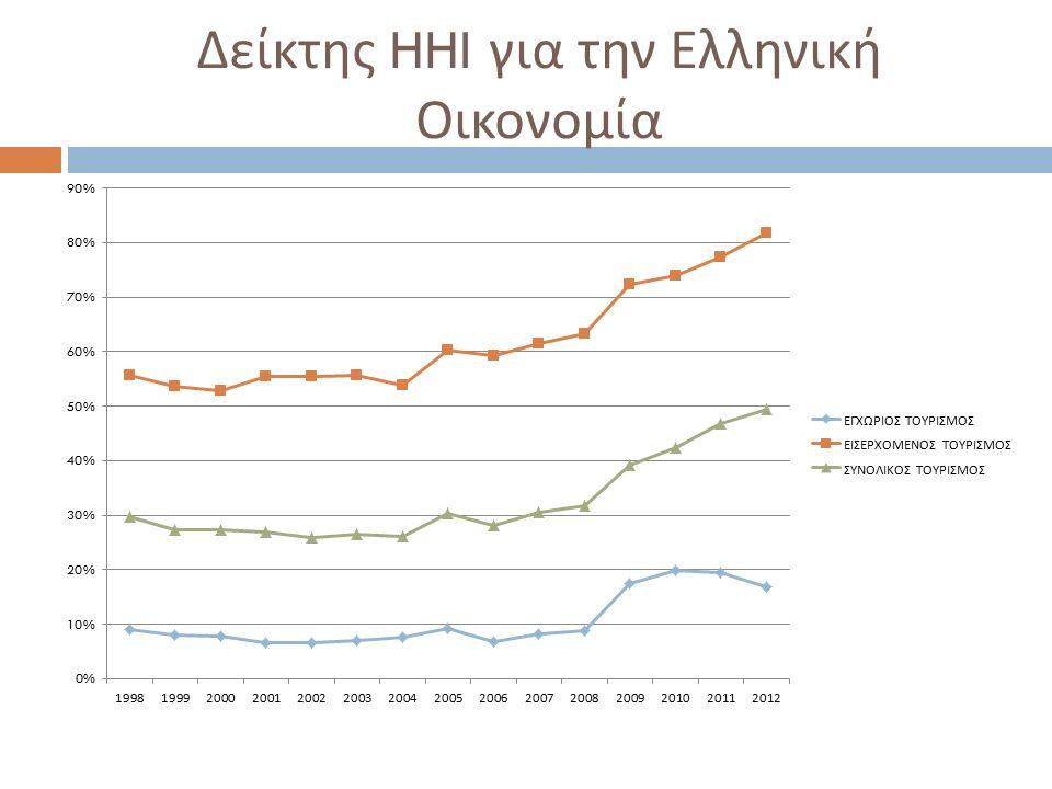 Δείκτης HHI για την Ελληνική Οικονομία