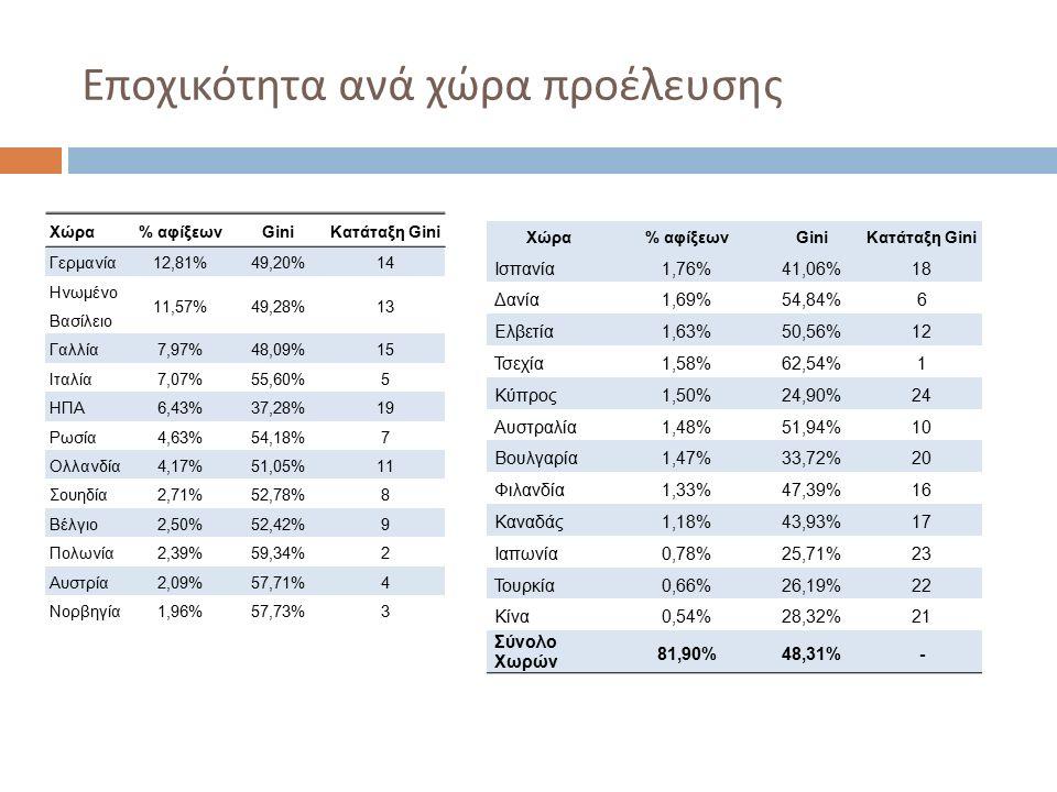 Εποχικότητα ανά χώρα προέλευσης Χώρα% αφίξεωνGiniΚατάταξη Gini Γερμανία12,81%49,20%14 Ηνωμένο Βασίλειο 11,57%49,28%13 Γαλλία7,97%48,09%15 Ιταλία7,07%55,60%5 ΗΠΑ6,43%37,28%19 Ρωσία4,63%54,18%7 Ολλανδία4,17%51,05%11 Σουηδία2,71%52,78%8 Βέλγιο2,50%52,42%9 Πολωνία2,39%59,34%2 Αυστρία2,09%57,71%4 Νορβηγία1,96%57,73%3 Χώρα% αφίξεωνGiniΚατάταξη Gini Ισπανία1,76%41,06%18 Δανία1,69%54,84%6 Ελβετία1,63%50,56%12 Τσεχία1,58%62,54%1 Κύπρος1,50%24,90%24 Αυστραλία1,48%51,94%10 Βουλγαρία1,47%33,72%20 Φιλανδία1,33%47,39%16 Καναδάς1,18%43,93%17 Ιαπωνία0,78%25,71%23 Τουρκία0,66%26,19%22 Κίνα0,54%28,32%21 Σύνολο Χωρών 81,90%48,31%-