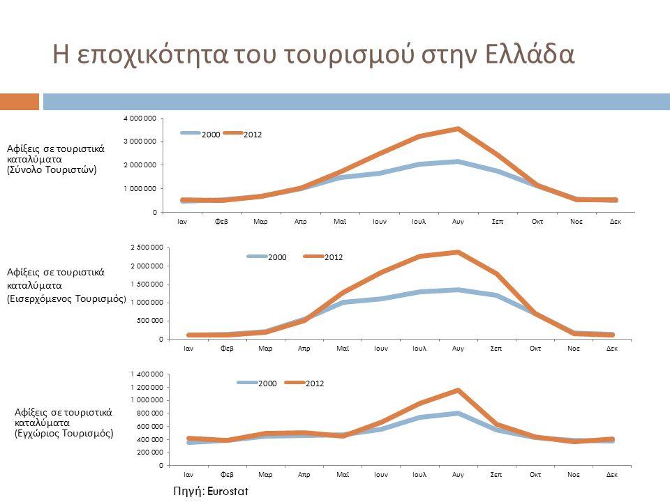 Η εποχικότητα του τουρισμού στην Ελλάδα Αφίξεις σε τουριστικά καταλύματα ( Σύνολο Τουριστών ) Αφίξεις σε τουριστικά καταλύματα ( Εγχώριος Τουρισμός ) Αφίξεις σε τουριστικά καταλύματα ( Εισερχόμενος Τουρισμός ) Πηγή: Eurostat