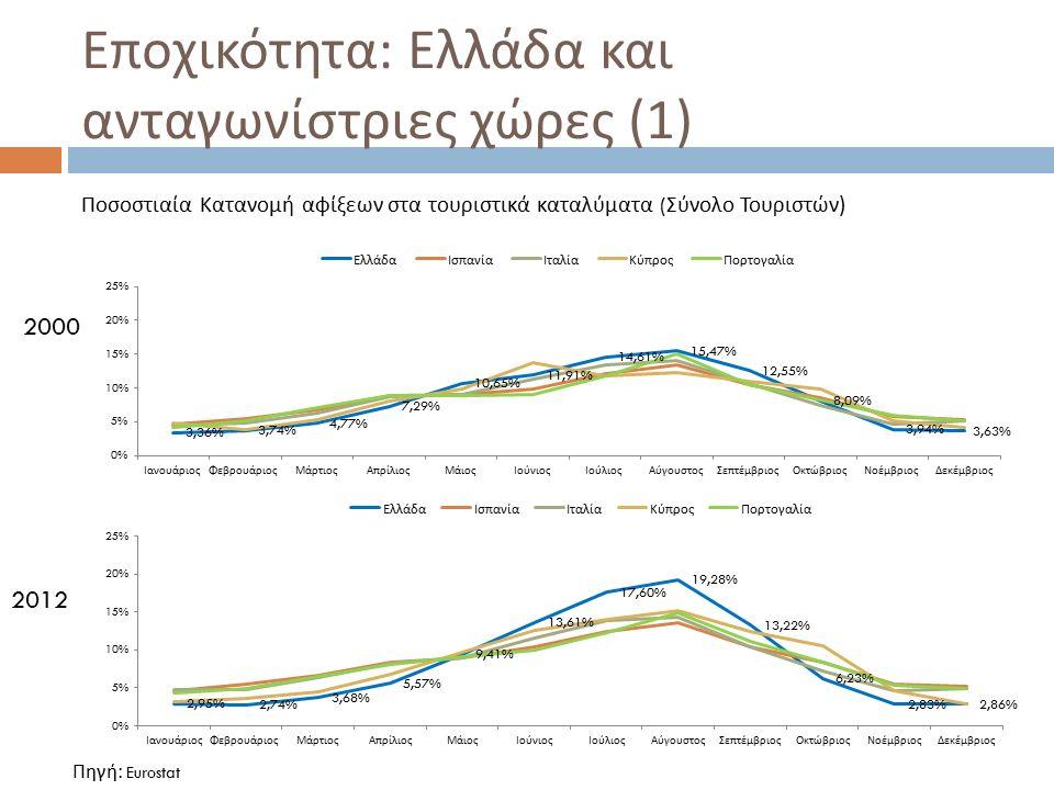 Εποχικότητα : Ελλάδα και ανταγωνίστριες χώρες (2) Ποσοστιαία Κατανομή αφίξεων στα τουριστικά καταλύματα ( Εγχώριος Τουρισμός ) Πηγή: Eurostat 2000 2012