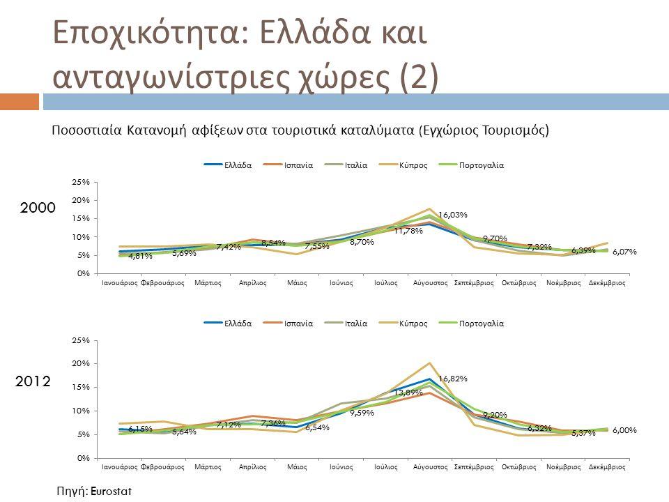Εποχικότητα : Ελλάδα και ανταγωνίστριες χώρες (3) Ποσοστιαία Κατανομή αφίξεων στα τουριστικά καταλύματα ( Εισερχόμενος Τουρισμός ) 2000 2012 Πηγή: Eurostat
