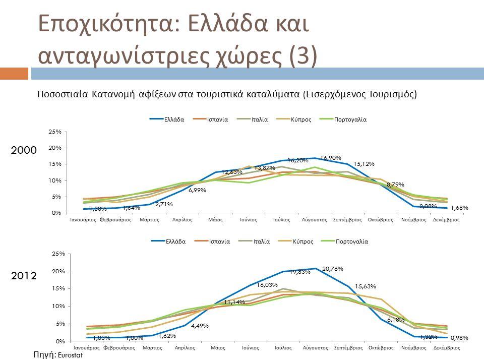 Συμπεράσματα (2)  Η διερεύνηση του εισερχόμενου τουρισμού ανά χώρα προέλευσης δείχνει ότι οι χώρες προέλευσης με υψηλότερο μερίδιο στις αφίξεις εμφανίζουν και την υψηλότερη εποχικότητα, ενώ χαμηλή εποχικότητα εμφανίζουν τουρίστες από χώρες προέλευσης με μικρό μερίδιο στις αφίξεις στην Ελλάδα.
