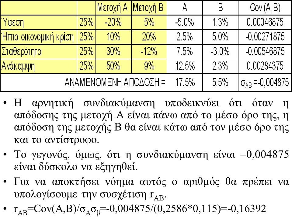 4. Αναλυτής μετοχών εκτιμά ότι η μετοχή Α έχει τις ακόλουθες πιθανότητες πραγματοποίησης απόδοσης ανάλογα με τις επικρατούσα οικονομική κατάσταση: Με