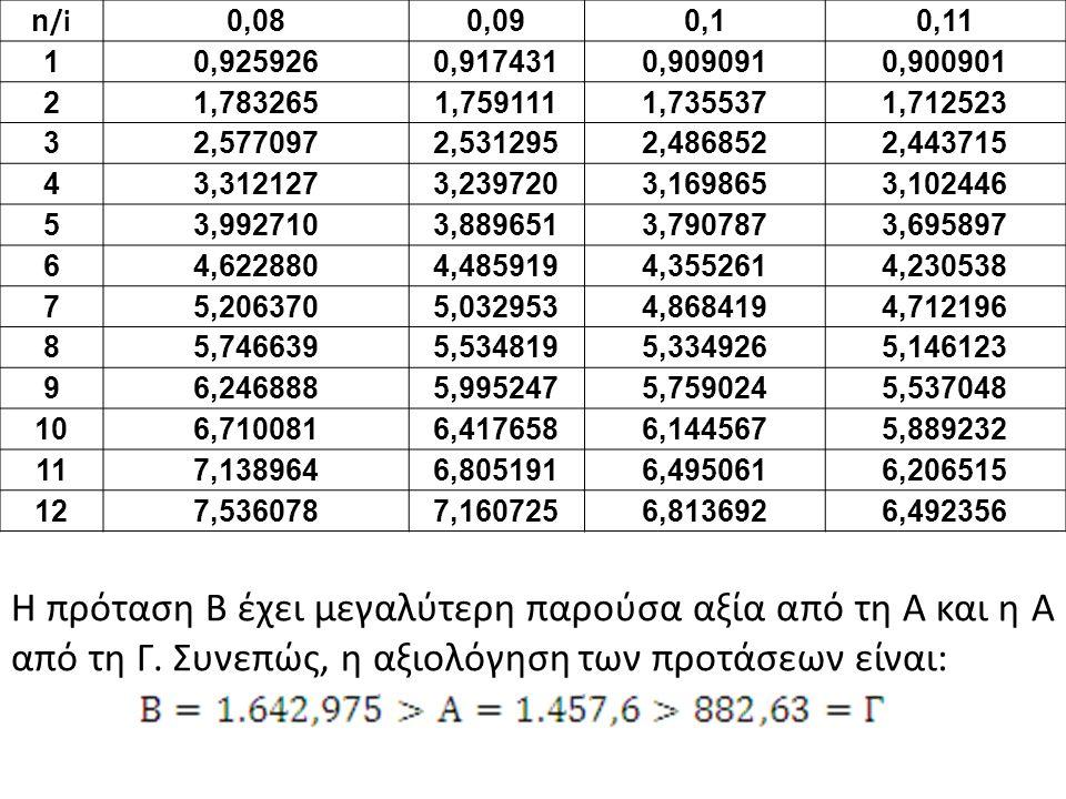 Η καθαρή παρούσα αξία της επένδυσης Γ είναι: Η ράντα είναι επίσης ληξιπρόθεσμη, ξεκινά στο έτος 5 με πρώτη καταβολή στο έτος 6, συνεπώς η αρχική αξία της ράντας πρέπει να προεξοφληθεί κατά 5 ακόμη έτη για τη μεταφορά της στο έτος μηδέν.