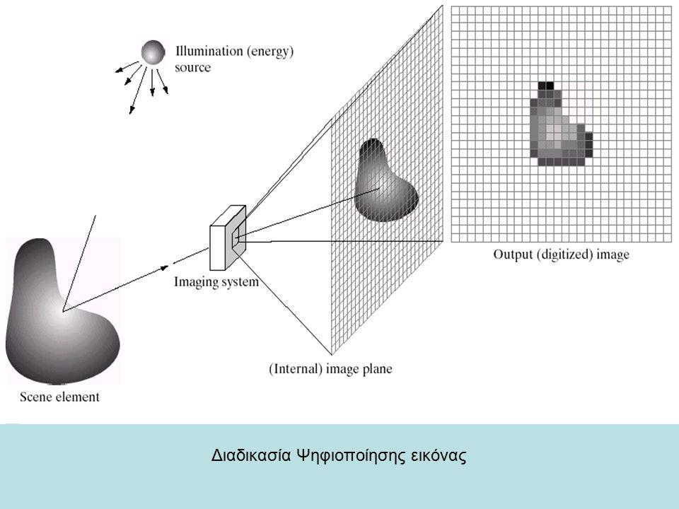 Δειγματοληψία Διαδικασία Ψηφιοποίησης εικόνας