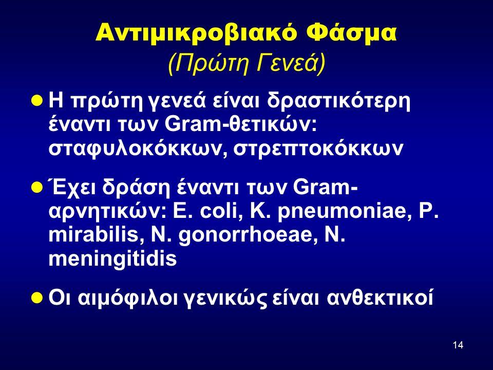 14 Αντιμικροβιακό Φάσμα (Πρώτη Γενεά) Η πρώτη γενεά είναι δραστικότερη έναντι των Gram-θετικών: σταφυλοκόκκων, στρεπτοκόκκων Έχει δράση έναντι των Gra