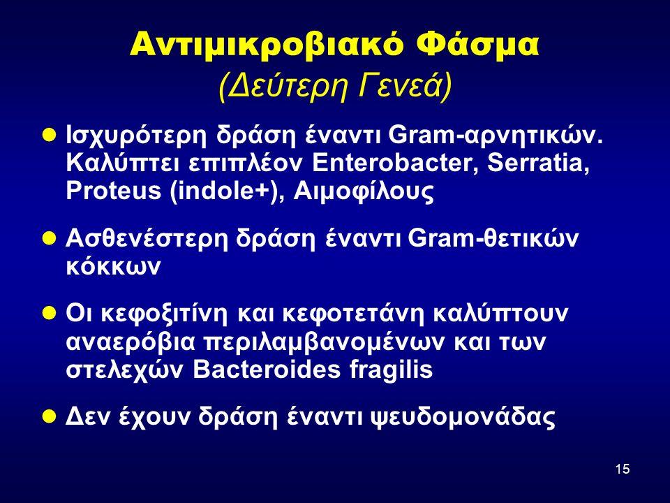 15 Αντιμικροβιακό Φάσμα (Δεύτερη Γενεά) Ισχυρότερη δράση έναντι Gram-αρνητικών. Καλύπτει επιπλέον Enterobacter, Serratia, Proteus (indole+), Αιμοφίλου