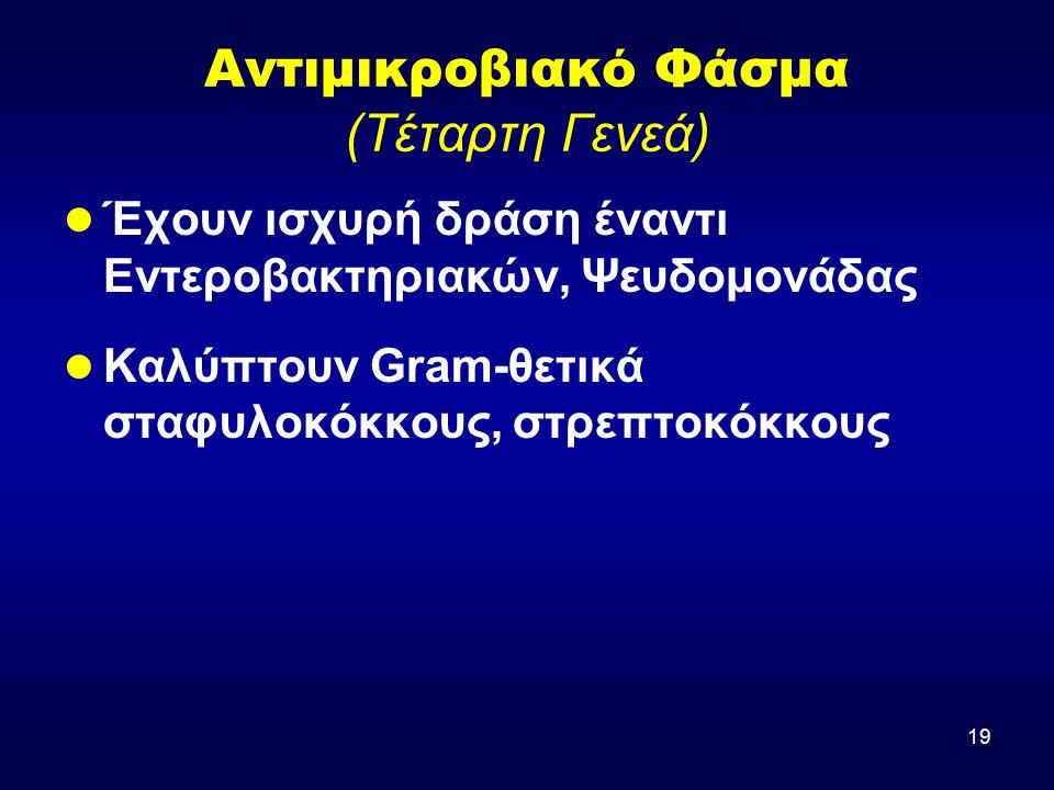 19 Αντιμικροβιακό Φάσμα (Τέταρτη Γενεά) Έχουν ισχυρή δράση έναντι Εντεροβακτηριακών, Ψευδομονάδας Καλύπτουν Gram-θετικά σταφυλοκόκκους, στρεπτοκόκκους