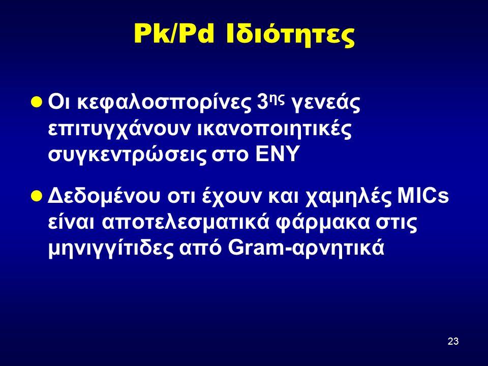 23 Pk/Pd Ιδιότητες Οι κεφαλοσπορίνες 3 ης γενεάς επιτυγχάνουν ικανοποιητικές συγκεντρώσεις στο ΕΝΥ Δεδομένου οτι έχουν και χαμηλές MICs είναι αποτελεσ