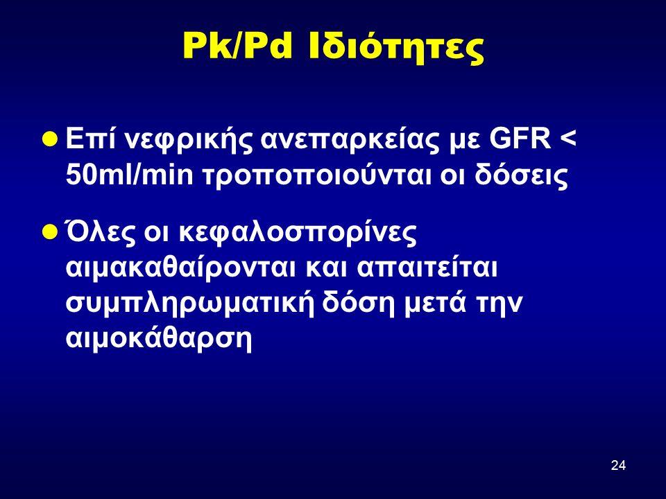 24 Pk/Pd Ιδιότητες Επί νεφρικής ανεπαρκείας με GFR < 50ml/min τροποποιούνται οι δόσεις Όλες οι κεφαλοσπορίνες αιμακαθαίρονται και απαιτείται συμπληρωματική δόση μετά την αιμοκάθαρση