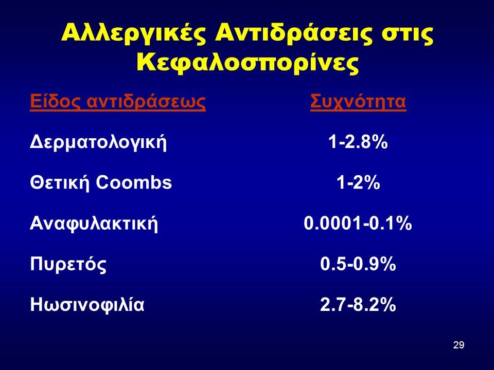 29 Αλλεργικές Αντιδράσεις στις Κεφαλοσπορίνες Είδος αντιδράσεωςΣυχνότητα Δερματολογική1-2.8% Θετική Coombs1-2% Αναφυλακτική0.0001-0.1% Πυρετός0.5-0.9% Ηωσινοφιλία2.7-8.2%
