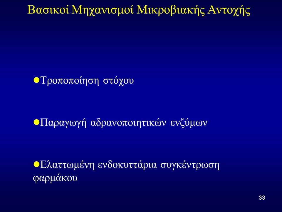 33 Βασικοί Μηχανισμοί Μικροβιακής Αντοχής Τροποποίηση στόχου Παραγωγή αδρανοποιητικών ενζύμων Ελαττωμένη ενδοκυττάρια συγκέντρωση φαρμάκου