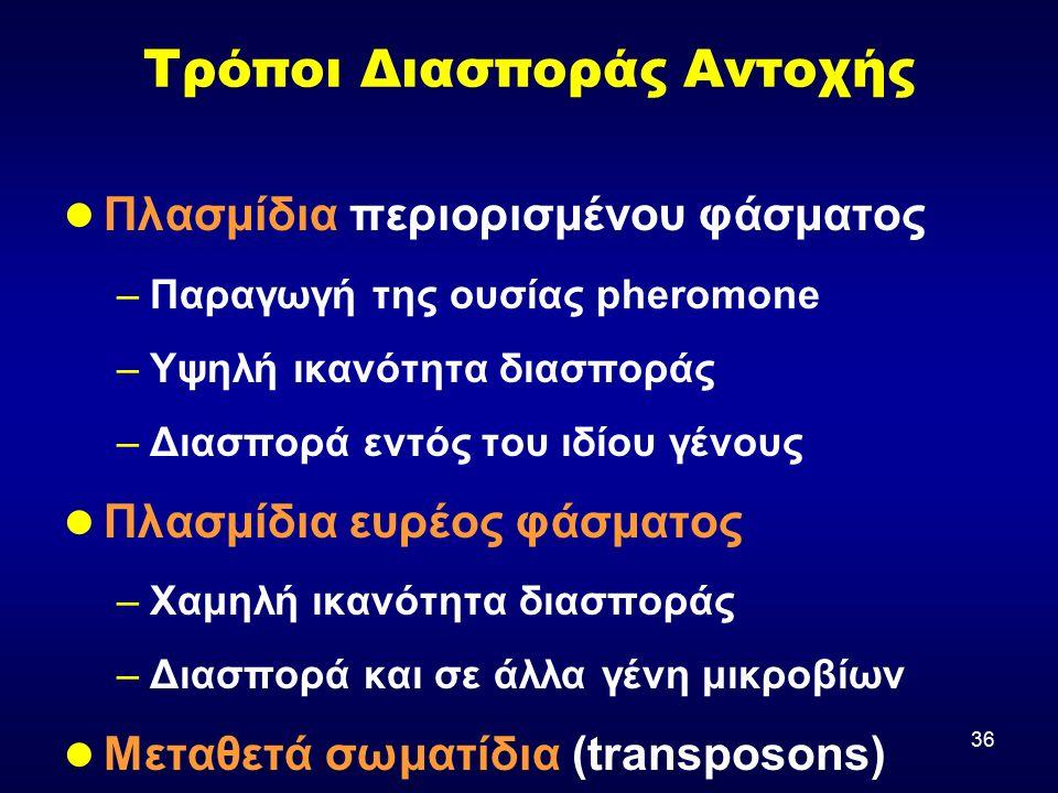 36 Τρόποι Διασποράς Αντοχής Πλασμίδια περιορισμένου φάσματος –Παραγωγή της ουσίας pheromone –Υψηλή ικανότητα διασποράς –Διασπορά εντός του ιδίου γένους Πλασμίδια ευρέος φάσματος –Χαμηλή ικανότητα διασποράς –Διασπορά και σε άλλα γένη μικροβίων Μεταθετά σωματίδια (transposons) Integrons