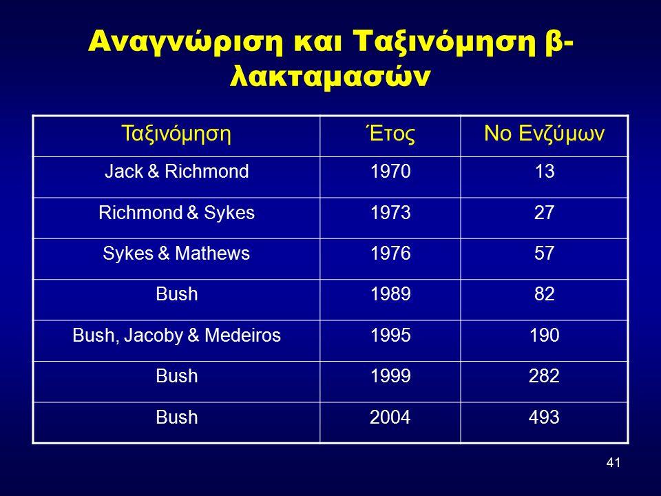 41 Αναγνώριση και Ταξινόμηση β- λακταμασών ΤαξινόμησηΈτοςΝο Ενζύμων Jack & Richmond197013 Richmond & Sykes197327 Sykes & Mathews197657 Bush198982 Bush, Jacoby & Medeiros1995190 Bush1999282 Bush2004493
