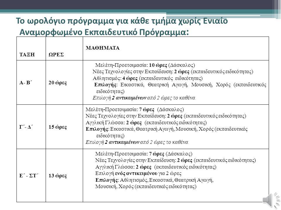 Το ωρολόγιο πρόγραμμα για κάθε τμήμα χωρίς Ενιαίο Αναμορφωμένο Εκπαιδευτικό Πρόγραμμα : ΤΑΞΗΩΡΕΣ ΜΑΘΗΜΑΤΑ Α- Β΄20 ώρες Μελέτη-Προετοιμασία: 10 ώρες (Δάσκαλος) Νέες Τεχνολογίες στην Εκπαίδευση: 2 ώρες (εκπαιδευτικός ειδικότητας) Αθλητισμός: 4 ώρες (εκπαιδευτικός ειδικότητας) Επιλογής: Εικαστικά, Θεατρική Αγωγή, Μουσική, Χορός (εκπαιδευτικός ειδικότητας) Επιλογή 2 αντικειμένων από 2 ώρες το καθένα Γ΄- Δ΄15 ώρες Μελέτη-Προετοιμασία: 7 ώρες (Δάσκαλος) Νέες Τεχνολογίες στην Εκπαίδευση: 2 ώρες (εκπαιδευτικός ειδικότητας) Αγγλική Γλώσσα: 2 ώρες (εκπαιδευτικός ειδικότητας) Επιλογής: Εικαστικά, Θεατρική Αγωγή, Μουσική, Χορός (εκπαιδευτικός ειδικότητας) Επιλογή 2 αντικειμένων από 2 ώρες το καθένα Ε΄ - ΣΤ΄13 ώρες Μελέτη-Προετοιμασία: 7 ώρες (Δάσκαλος) Νέες Τεχνολογίες στην Εκπαίδευση: 2 ώρες (εκπαιδευτικός ειδικότητας) Αγγλική Γλώσσα: 2 ώρες (εκπαιδευτικός ειδικότητας) Επιλογή ενός αντικειμένου για 2 ώρες Επιλογής: Αθλητισμός, Εικαστικά, Θεατρική Αγωγή, Μουσική, Χορός (εκπαιδευτικός ειδικότητας)