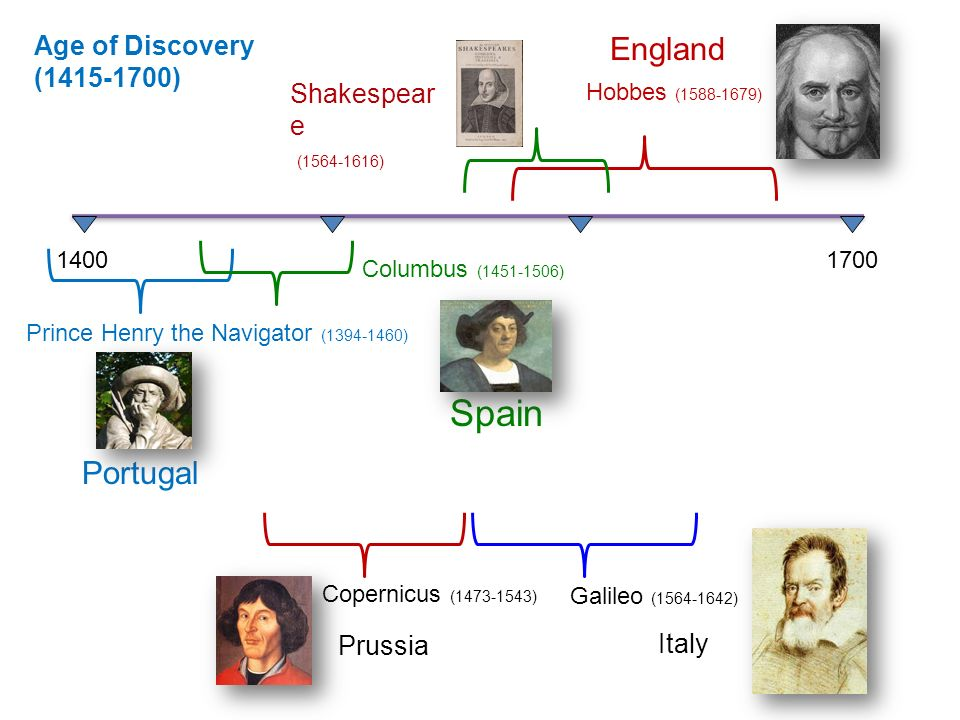 14001700 Age of Discovery (1415-1700) Portugal England Hobbes (1588-1679) Copernicus (1473-1543) Italy Galileo (1564-1642) Prince Henry the Navigator