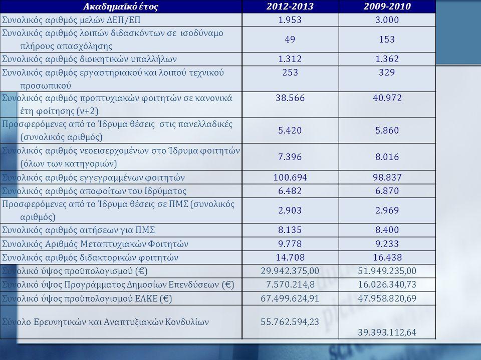 Ακαδημαϊκό έτος2012-20132009-2010 Συνολικός αριθμός μελών ΔΕΠ/ΕΠ1.9533.000 Συνολικός αριθμός λοιπών διδασκόντων σε ισοδύναμο πλήρους απασχόλησης 49153 Συνολικός αριθμός διοικητικών υπαλλήλων 1.3121.362 Συνολικός αριθμός εργαστηριακού και λοιπού τεχνικού προσωπικού 253329 Συνολικός αριθμός προπτυχιακών φοιτητών σε κανονικά έτη φοίτησης (ν+2) 38.56640.972 Προσφερόμενες από το Ίδρυμα θέσεις στις πανελλαδικές (συνολικός αριθμός) 5.4205.860 Συνολικός αριθμός νεοεισερχομένων στο Ίδρυμα φοιτητών (όλων των κατηγοριών) 7.3968.016 Συνολικός αριθμός εγγεγραμμένων φοιτητών100.69498.837 Συνολικός αριθμός αποφοίτων του Ιδρύματος6.4826.870 Προσφερόμενες από το Ίδρυμα θέσεις σε ΠΜΣ (συνολικός αριθμός) 2.9032.969 Συνολικός αριθμός αιτήσεων για ΠΜΣ8.1358.400 Συνολικός Αριθμός Μεταπτυχιακών Φοιτητών9.7789.233 Συνολικός αριθμός διδακτορικών φοιτητών14.70816.438 Συνολικό ύψος προϋπολογισμού (€)29.942.375,0051.949.235,00 Συνολικό ύψος Προγράμματος Δημοσίων Επενδύσεων (€)7.570.214,816.026.340,73 Συνολικό ύψος προϋπολογισμού ΕΛΚΕ (€)67.499.624,9147.958.820,69 Σύνολο Ερευνητικών και Αναπτυξιακών Κονδυλίων55.762.594,23 39.393.112,64
