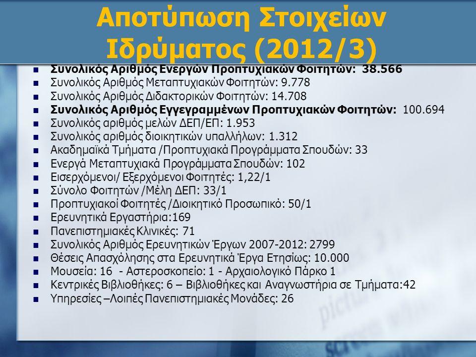 Αποτύπωση Στοιχείων Ιδρύματος (2012/3) Συνολικός Αριθμός Ενεργών Προπτυχιακών Φοιτητών: 38.566 Συνολικός Αριθμός Μεταπτυχιακών Φοιτητών: 9.778 Συνολικός Αριθμός Διδακτορικών Φοιτητών: 14.708 Συνολικός Αριθμός Εγγεγραμμένων Προπτυχιακών Φοιτητών: 100.694 Συνολικός αριθμός μελών ΔΕΠ/ΕΠ: 1.953 Συνολικός αριθμός διοικητικών υπαλλήλων: 1.312 Ακαδημαϊκά Τμήματα /Προπτυχιακά Προγράμματα Σπουδών: 33 Ενεργά Μεταπτυχιακά Προγράμματα Σπουδών: 102 Εισερχόμενοι/ Εξερχόμενοι Φοιτητές: 1,22/1 Σύνολο Φοιτητών /Μέλη ΔΕΠ: 33/1 Προπτυχιακοί Φοιτητές /Διοικητικό Προσωπικό: 50/1 Ερευνητικά Εργαστήρια:169 Πανεπιστημιακές Κλινικές: 71 Συνολικός Αριθμός Ερευνητικών Έργων 2007-2012: 2799 Θέσεις Απασχόλησης στα Ερευνητικά Έργα Ετησίως: 10.000 Μουσεία: 16 - Αστεροσκοπείο: 1 - Αρχαιολογικό Πάρκο 1 Κεντρικές Βιβλιοθήκες: 6 – Βιβλιοθήκες και Αναγνωστήρια σε Τμήματα:42 Υπηρεσίες –Λοιπές Πανεπιστημιακές Μονάδες: 26