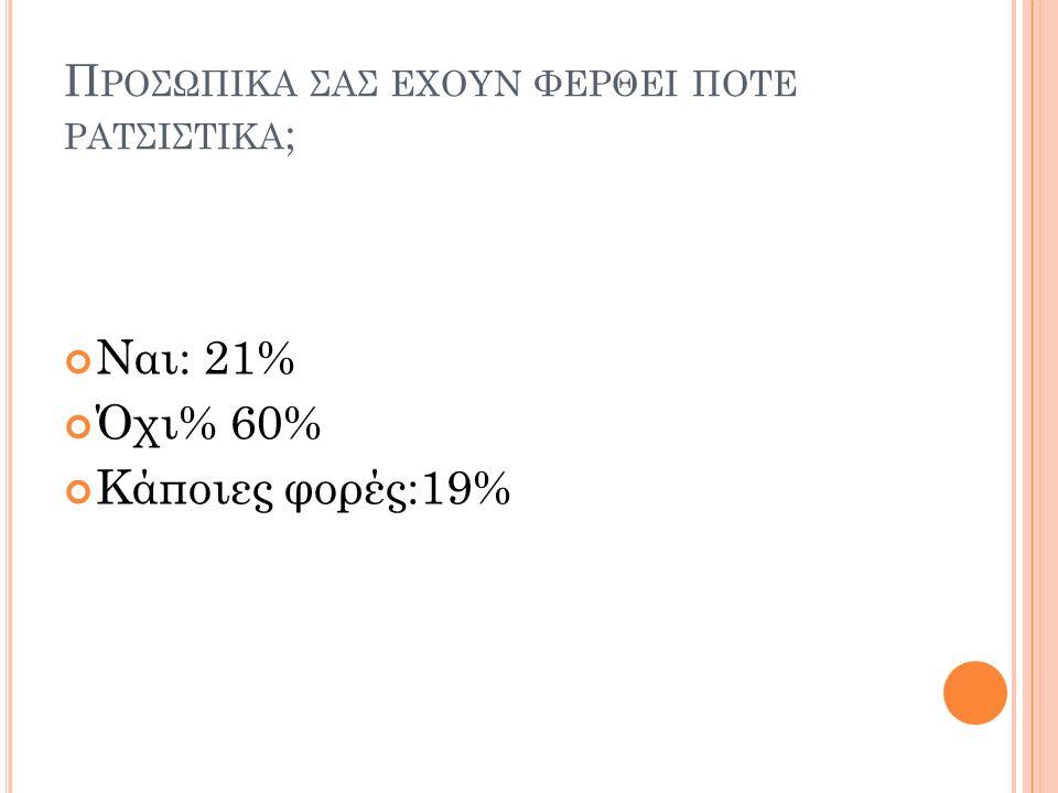 Π ΡΟΣΩΠΙΚΑ ΣΑΣ ΕΧΟΥΝ ΦΕΡΘΕΙ ΠΟΤΕ ΡΑΤΣΙΣΤΙΚΑ ; Ναι: 21% Όχι% 60% Κάποιες φορές:19%