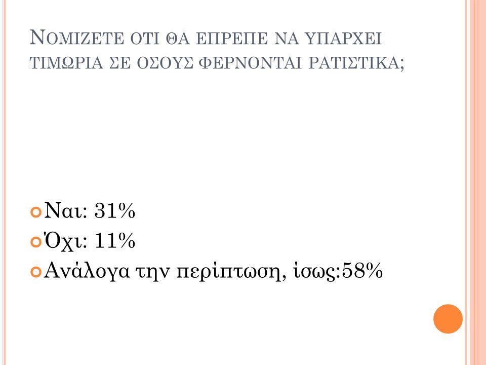Ν ΟΜΙΖΕΤΕ ΟΤΙ ΘΑ ΕΠΡΕΠΕ ΝΑ ΥΠΑΡΧΕΙ ΤΙΜΩΡΙΑ ΣΕ ΟΣΟΥΣ ΦΕΡΝΟΝΤΑΙ ΡΑΤΙΣΤΙΚΑ ; Ναι: 31% Όχι: 11% Ανάλογα την περίπτωση, ίσως:58%