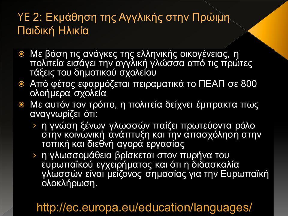  Με βάση τις ανάγκες της ελληνικής οικογένειας, η πολιτεία εισάγει την αγγλική γλώσσα από τις πρώτες τάξεις του δημοτικού σχολείου  Από φέτος εφαρμόζεται πειραματικά το ΠΕΑΠ σε 800 ολοήμερα σχολεία  Με αυτόν τον τρόπο, η πολιτεία δείχνει έμπρακτα πως αναγνωρίζει ότι: › η γνώση ξένων γλωσσών παίζει πρωτεύοντα ρόλο στην κοινωνική ανάπτυξη και την απασχόληση στην τοπική και διεθνή αγορά εργασίας › η γλωσσομάθεια βρίσκεται στον πυρήνα του ευρωπαϊκού εγχειρήματος και ότι η διδασκαλία γλωσσών είναι μείζονος σημασίας για την Ευρωπαϊκή ολοκλήρωση.