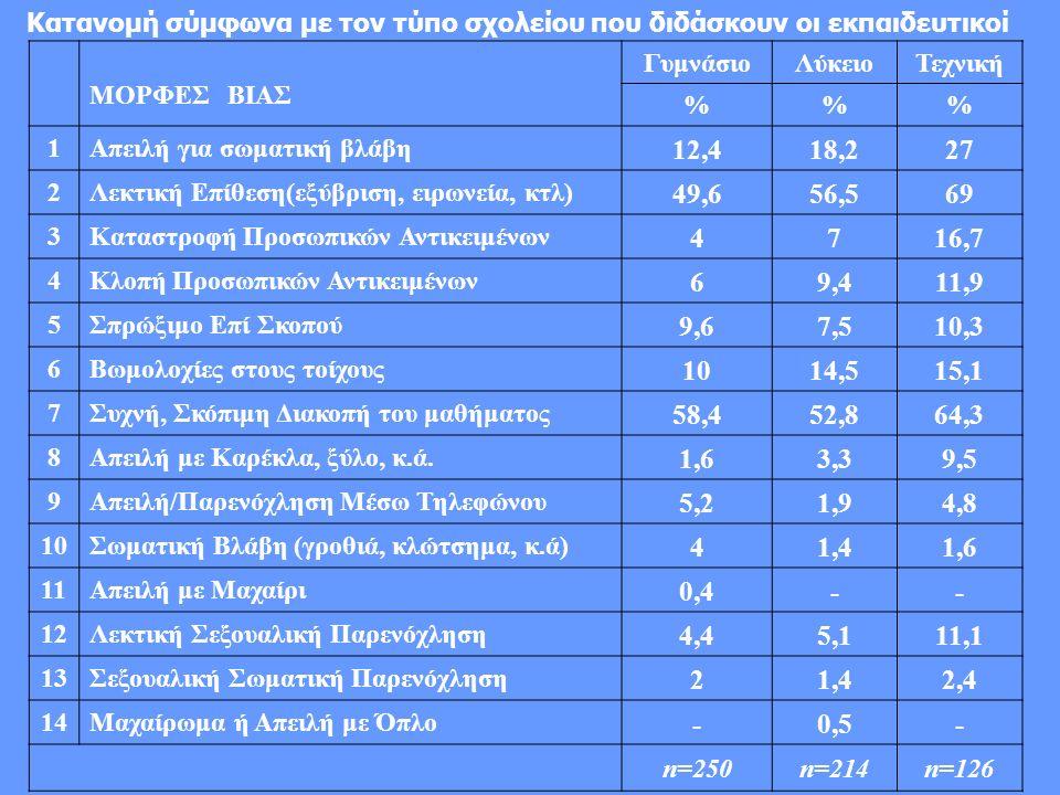 Κατανομή σύμφωνα με τον τύπο σχολείου που διδάσκουν οι εκπαιδευτικοί ΜΟΡΦΕΣ ΒΙΑΣ ΓυμνάσιοΛύκειοΤεχνική %% 1Απειλή για σωματική βλάβη 12,418,227 2Λεκτική Επίθεση(εξύβριση, ειρωνεία, κτλ) 49,656,569 3Καταστροφή Προσωπικών Αντικειμένων 4716,7 4Κλοπή Προσωπικών Αντικειμένων 69,411,9 5Σπρώξιμο Επί Σκοπού 9,67,510,3 6Βωμολοχίες στους τοίχους 1014,515,1 7Συχνή, Σκόπιμη Διακοπή του μαθήματος 58,452,864,3 8Απειλή με Καρέκλα, ξύλο, κ.ά.