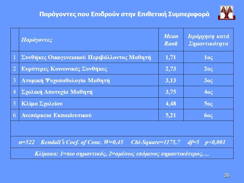 30 Παράγοντες που Επιδρούν στην Επιθετική Συμπεριφορά Παράγοντες Mean Rank Ιεράρχηση κατά Σημαντικότητα 1Συνθήκες Οικογενειακού Περιβάλλοντος Μαθητή1,711ος 2Ευρύτερες Κοινωνικές Συνθήκες2,732ος 3Ατομική Ψυχοπαθολογία Μαθητή3,133ος 4Σχολική Αποτυχία Μαθητή3,754ος 5Κλίμα Σχολείου4,485ος 6Ανεπάρκεια Εκπαιδευτικού5,216ος n=522 Kendall ' s Coef.