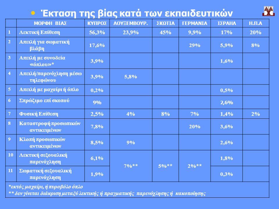 Έκταση της βίας κατά των εκπαιδευτικών ΜΟΡΦΗ ΒΙΑΣΚΥΠΡΟΣΛΟΥΞΕΜΒΟΥΡ.ΣΚΩΤΙΑΓΕΡΜΑΝΙΑΙΣΡΑΗΛΗ.Π.Α 1 Λεκτική Επίθεση 56,3%23,9%45%9,9%17%20% 2 Απειλή για σωματική βλάβη 17,6%29%5,9%8% 3 Απειλή με συνοδεία « όπλου » * 3,9%1,6% 4 Απειλή/παρενόχληση μέσω τηλεφώνου 3,9%5,8% 5 Απειλή με μαχαίρι ή όπλο 0,2%0,5% 6 Σπρώξιμο επί σκοπού 9%2,6% 7 Φυσική Επίθεση 2,5%4%8%7%1,4%2% 8 Καταστροφή προσωπικών αντικειμένων 7,8%20%3,6% 9 Κλοπή προσωπικών αντικειμένων 8,5%9%2,6% 10 Λεκτική σεξουαλική παρενόχληση 6,1% 7%**5%**2%** 1,8% 11 Σωματική σεξουαλική παρενόχληση 1,9%0,3% *εκτός μαχαίρι, ή πυροβόλο όπλο ** δεν γίνεται διάκριση μεταξύ λεκτικής ή πραγματικής παρενόχλησης ή κακοποίησης