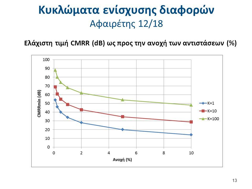 Κυκλώματα ενίσχυσης διαφορών Αφαιρέτης 12/18 Ελάχιστη τιμή CMRR (dB) ως προς την ανοχή των αντιστάσεων (%) 13