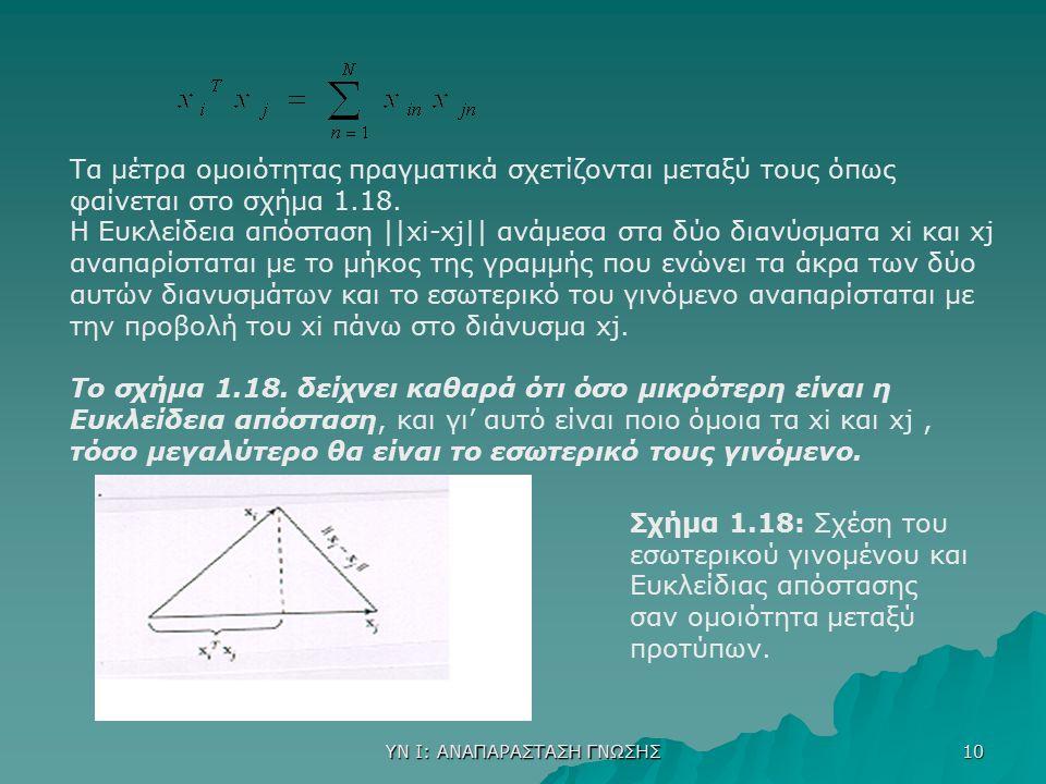 ΥΝ Ι: ΑΝΑΠΑΡΑΣΤΑΣΗ ΓΝΩΣΗΣ 10 Τα μέτρα ομοιότητας πραγματικά σχετίζονται μεταξύ τους όπως φαίνεται στο σχήμα 1.18. Η Ευκλείδεια απόσταση ||xi-xj|| ανάμ