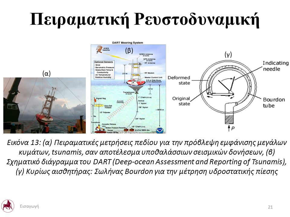 Πειραματική Ρευστοδυναμική Εικόνα 13: (α) Πειραματικές μετρήσεις πεδίου για την πρόβλεψη εμφάνισης μεγάλων κυμάτων, tsunamis, σαν αποτέλεσμα υποθαλάσσιων σεισμικών δονήσεων, (β) Σχηματικό διάγραμμα του DART (Deep-ocean Assessment and Reporting of Tsunamis), (γ) Κυρίως αισθητήρας: Σωλήνας Bourdon για την μέτρηση υδροστατικής πίεσης 21 Εισαγωγή (α) (β) (γ)